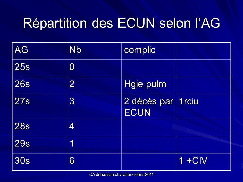 CA dr hassan chv valencienns 2011 Répartition des ECUN selon lAG AGNbcomplic 25s0 26s2 Hgie pulm 27s3 2 décès par ECUN 1rciu 28s4 29s1 30s6 1 +CIV