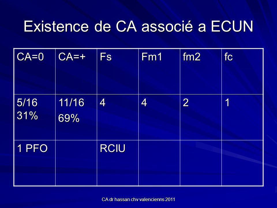 CA dr hassan chv valencienns 2011 Existence de CA associé a ECUN CA=0CA=+FsFm1fm2fc 5/16 31% 11/1669%4421 1 PFO RCIU