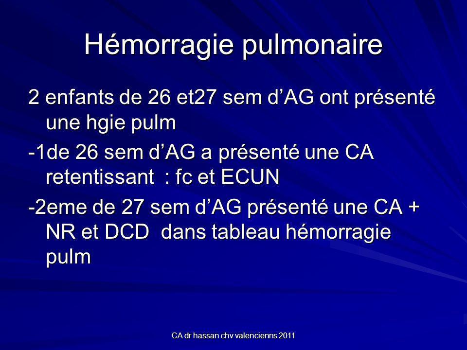 CA dr hassan chv valencienns 2011 Hémorragie pulmonaire 2 enfants de 26 et27 sem dAG ont présenté une hgie pulm -1de 26 sem dAG a présenté une CA retentissant : fc et ECUN -2eme de 27 sem dAG présenté une CA + NR et DCD dans tableau hémorragie pulm