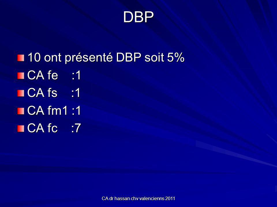 CA dr hassan chv valencienns 2011 DBP 10 ont présenté DBP soit 5% CA fe :1 CA fs :1 CA fm1 :1 CA fc :7