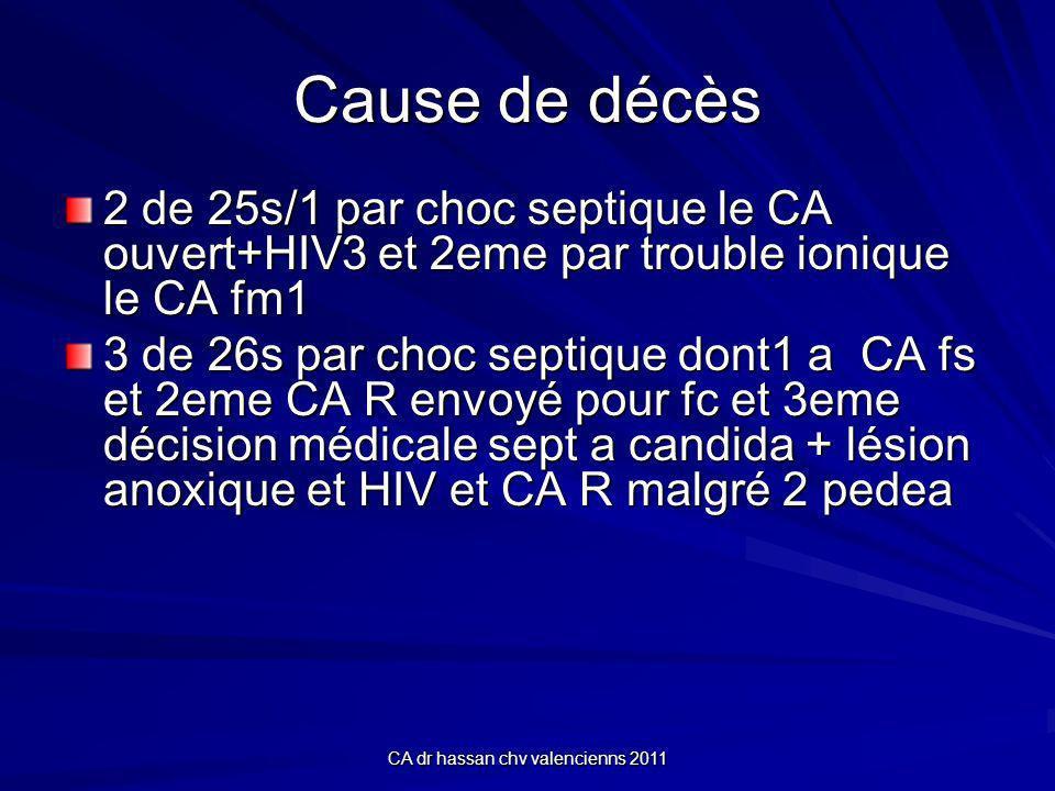 CA dr hassan chv valencienns 2011 Cause de décès 2 de 25s/1 par choc septique le CA ouvert+HIV3 et 2eme par trouble ionique le CA fm1 3 de 26s par choc septique dont1 a CA fs et 2eme CA R envoyé pour fc et 3eme décision médicale sept a candida + lésion anoxique et HIV et CA R malgré 2 pedea