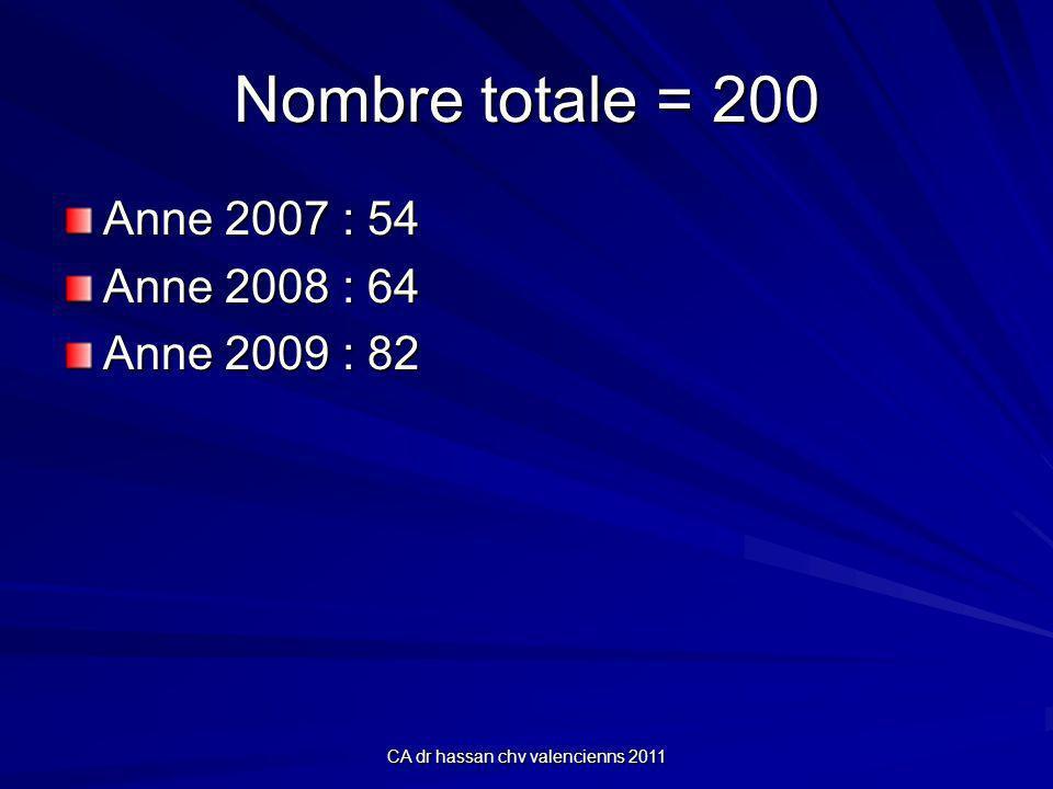 CA dr hassan chv valencienns 2011 Nombre totale = 200 Anne 2007 : 54 Anne 2008 : 64 Anne 2009 : 82