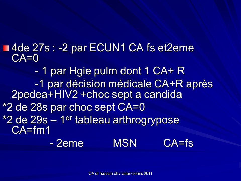 CA dr hassan chv valencienns 2011 4de 27s : -2 par ECUN1 CA fs et2eme CA=0 - 1 par Hgie pulm dont 1 CA+ R - 1 par Hgie pulm dont 1 CA+ R -1 par décision médicale CA+R après 2pedea+HIV2 +choc sept a candida -1 par décision médicale CA+R après 2pedea+HIV2 +choc sept a candida *2 de 28s par choc sept CA=0 *2 de 29s – 1 er tableau arthrogrypose CA=fm1 - 2eme MSN CA=fs - 2eme MSN CA=fs