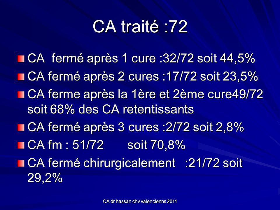 CA dr hassan chv valencienns 2011 CA traité :72 CA fermé après 1 cure :32/72 soit 44,5% CA fermé après 2 cures :17/72 soit 23,5% CA ferme après la 1ère et 2ème cure49/72 soit 68% des CA retentissants CA fermé après 3 cures :2/72 soit 2,8% CA fm : 51/72 soit 70,8% CA fermé chirurgicalement :21/72 soit 29,2%
