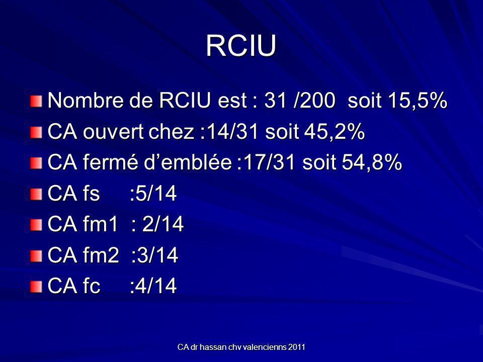 CA dr hassan chv valencienns 2011 RCIU Nombre de RCIU est : 31 /200 soit 15,5% CA ouvert chez :14/31 soit 45,2% CA fermé demblée :17/31 soit 54,8% CA fs :5/14 CA fm1 : 2/14 CA fm2 :3/14 CA fc :4/14