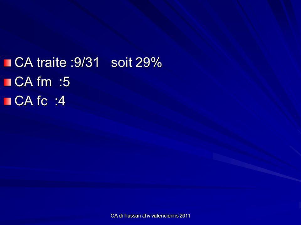 CA dr hassan chv valencienns 2011 CA traite :9/31 soit 29% CA fm :5 CA fc :4