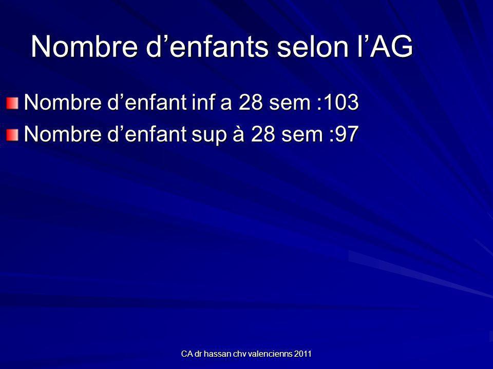 CA dr hassan chv valencienns 2011 Nombre denfants selon lAG Nombre denfant inf a 28 sem :103 Nombre denfant sup à 28 sem :97