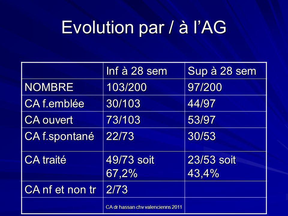 CA dr hassan chv valencienns 2011 Evolution par / à lAG Inf à 28 sem Sup à 28 sem NOMBRE103/20097/200 CA f.emblée 30/10344/97 CA ouvert 73/10353/97 CA f.spontané 22/7330/53 CA traité 49/73 soit 67,2% 23/53 soit 43,4% CA nf et non tr 2/73