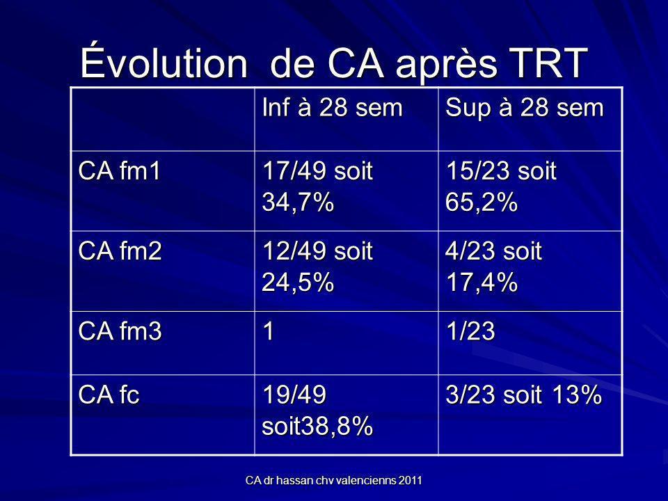 CA dr hassan chv valencienns 2011 Évolution de CA après TRT Inf à 28 sem Sup à 28 sem CA fm1 17/49 soit 34,7% 15/23 soit 65,2% CA fm2 12/49 soit 24,5% 4/23 soit 17,4% CA fm3 11/23 CA fc 19/49 soit38,8% 3/23 soit 13%