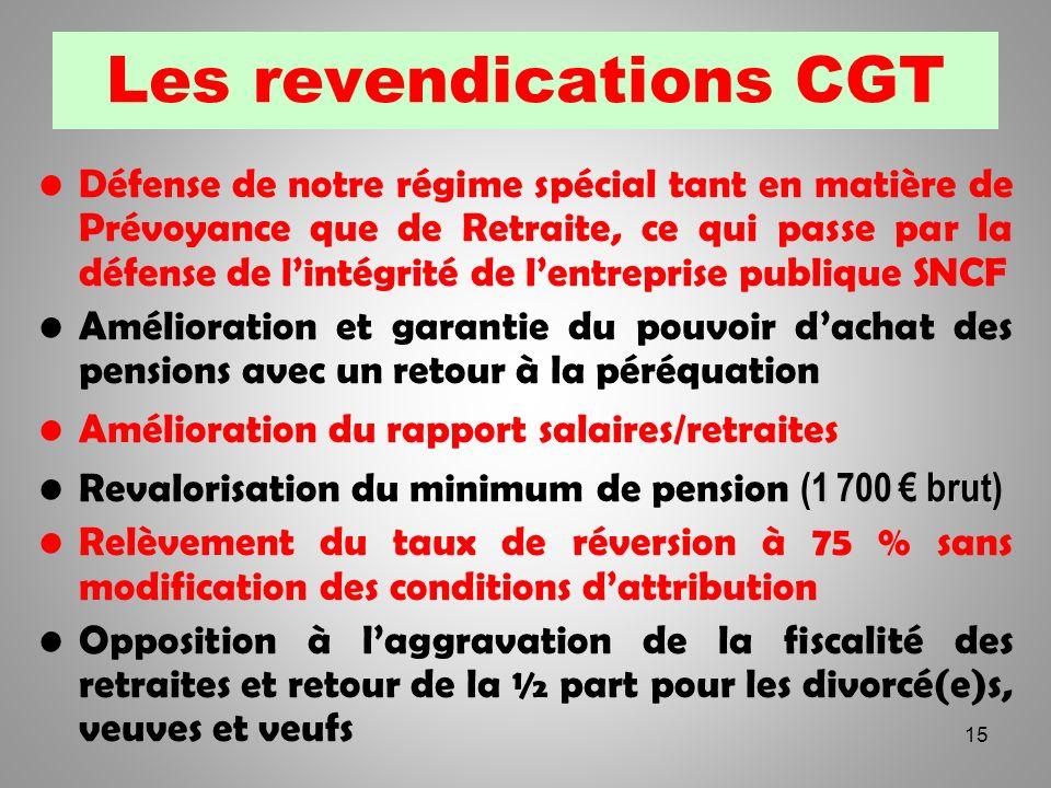 Les revendications CGT Défense de notre régime spécial tant en matière de Prévoyance que de Retraite, ce qui passe par la défense de lintégrité de len