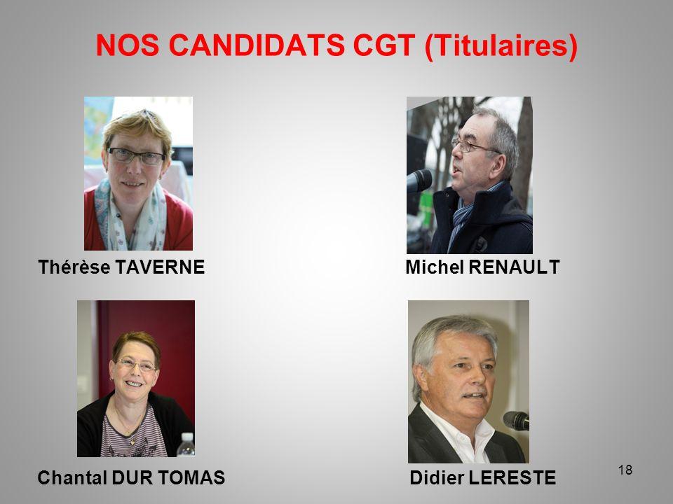 NOS CANDIDATS CGT (Titulaires) 18 Thérèse TAVERNE Michel RENAULT Chantal DUR TOMAS Didier LERESTE