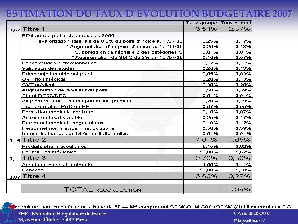 CA du 06.03.2007 FHF - Fédération Hospitalière de France 33, avenue dItalie - 75013 Paris Diapositive : 16 ESTIMATION DU TAUX DEVOLUTION BUDGETAIRE 20