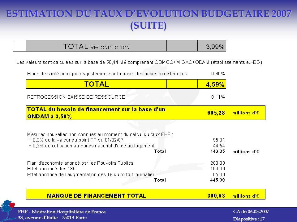 CA du 06.03.2007 FHF - Fédération Hospitalière de France 33, avenue dItalie - 75013 Paris Diapositive : 17 ESTIMATION DU TAUX DEVOLUTION BUDGETAIRE 20