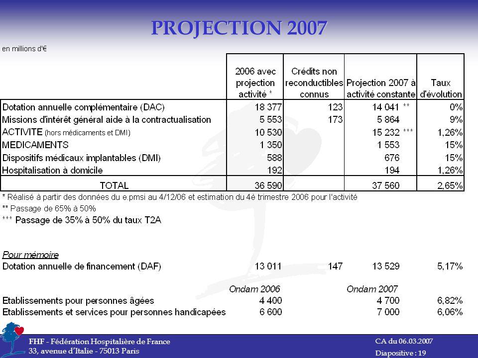 CA du 06.03.2007 FHF - Fédération Hospitalière de France 33, avenue dItalie - 75013 Paris Diapositive : 19 PROJECTION 2007