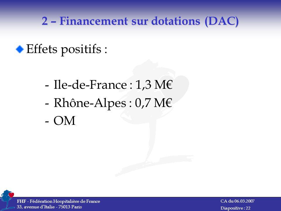 CA du 06.03.2007 FHF - Fédération Hospitalière de France 33, avenue dItalie - 75013 Paris Diapositive : 22 2 – Financement sur dotations (DAC) Effets