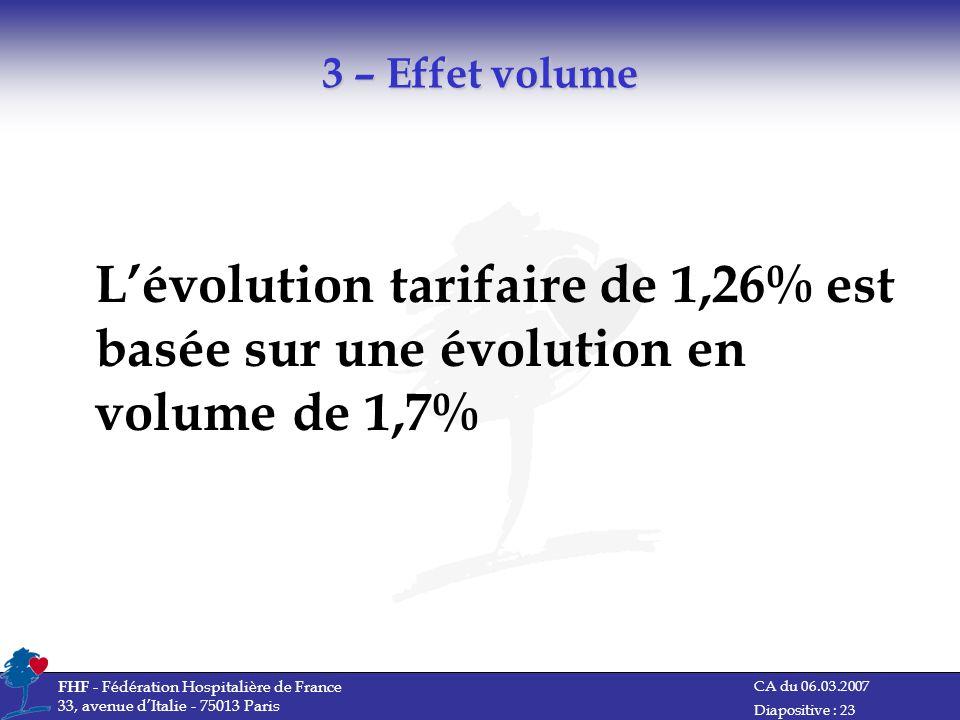 CA du 06.03.2007 FHF - Fédération Hospitalière de France 33, avenue dItalie - 75013 Paris Diapositive : 23 3 – Effet volume Lévolution tarifaire de 1,