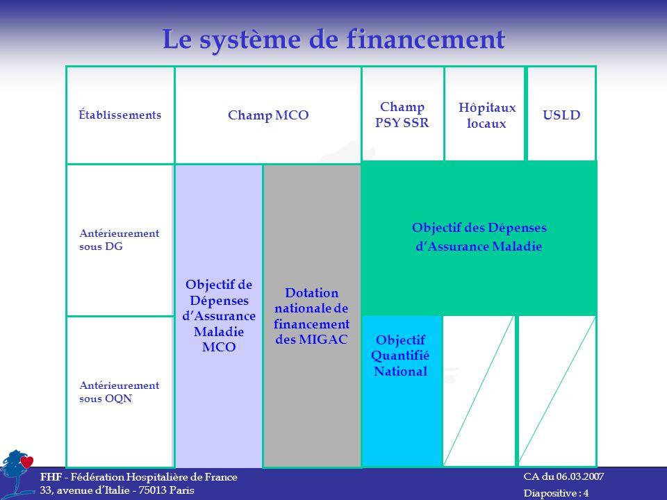CA du 06.03.2007 FHF - Fédération Hospitalière de France 33, avenue dItalie - 75013 Paris Diapositive : 4 Le système de financement Objectif de Dépens