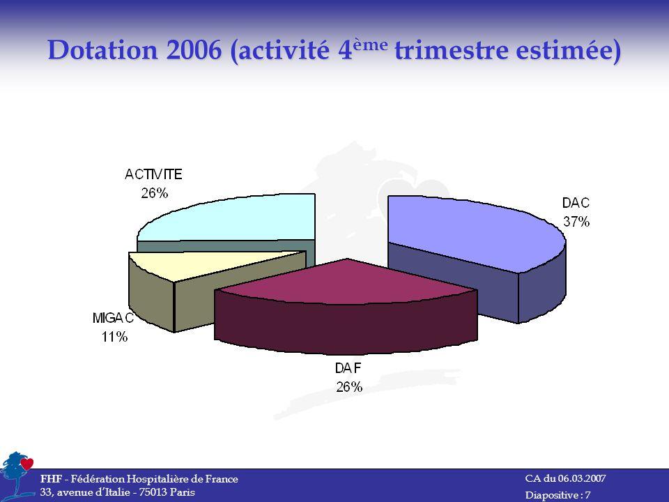 CA du 06.03.2007 FHF - Fédération Hospitalière de France 33, avenue dItalie - 75013 Paris Diapositive : 7 Dotation 2006 (activité 4 ème trimestre esti