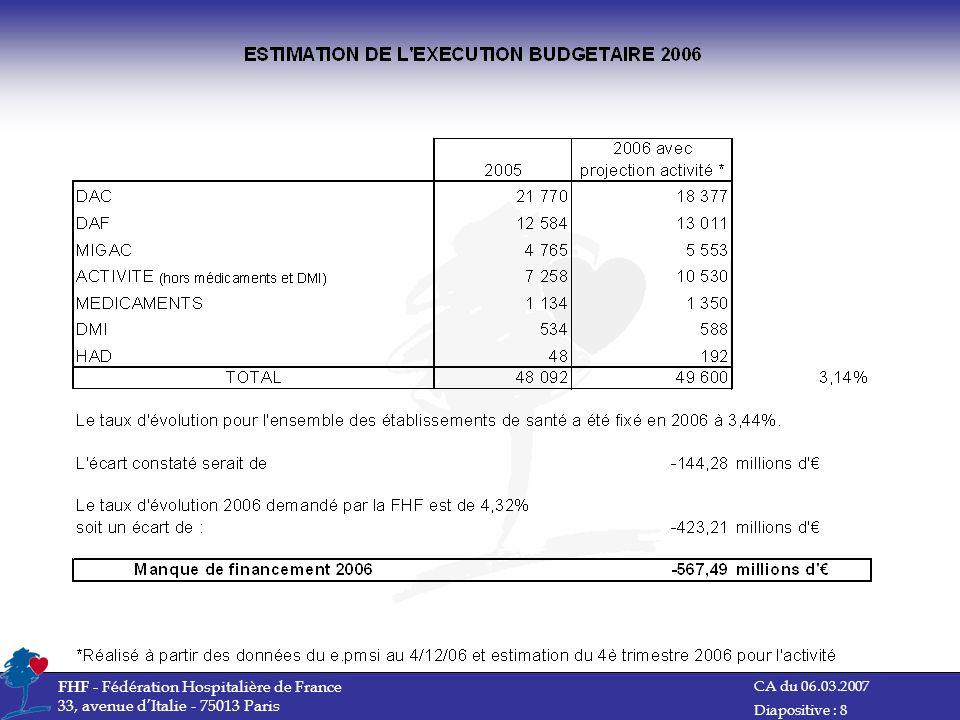 CA du 06.03.2007 FHF - Fédération Hospitalière de France 33, avenue dItalie - 75013 Paris Diapositive : 9
