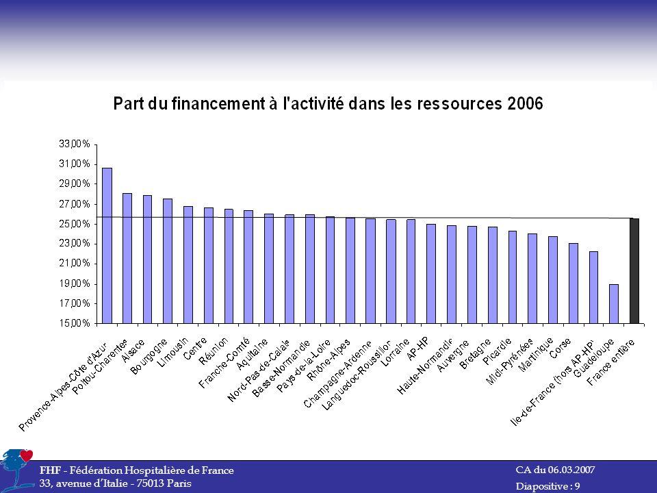 CA du 06.03.2007 FHF - Fédération Hospitalière de France 33, avenue dItalie - 75013 Paris Diapositive : 10