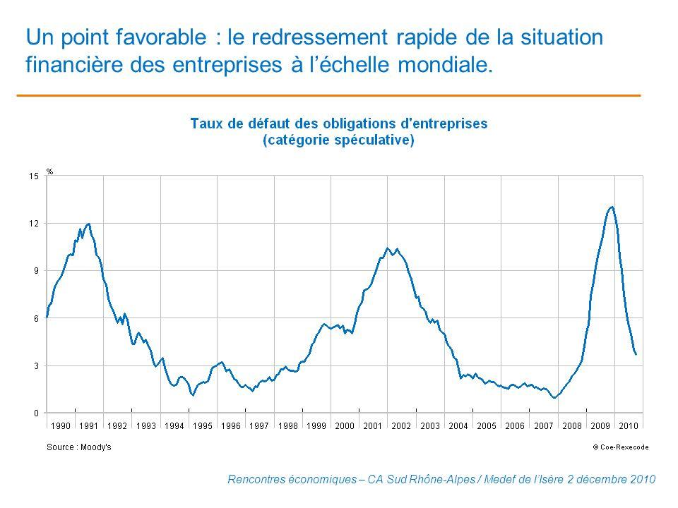 Un point favorable : le redressement rapide de la situation financière des entreprises à léchelle mondiale. Rencontres économiques – CA Sud Rhône-Alpe