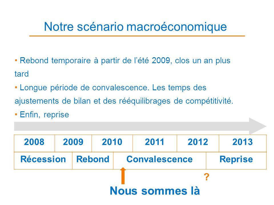 Notre scénario macroéconomique Rebond temporaire à partir de lété 2009, clos un an plus tard Longue période de convalescence. Les temps des ajustement