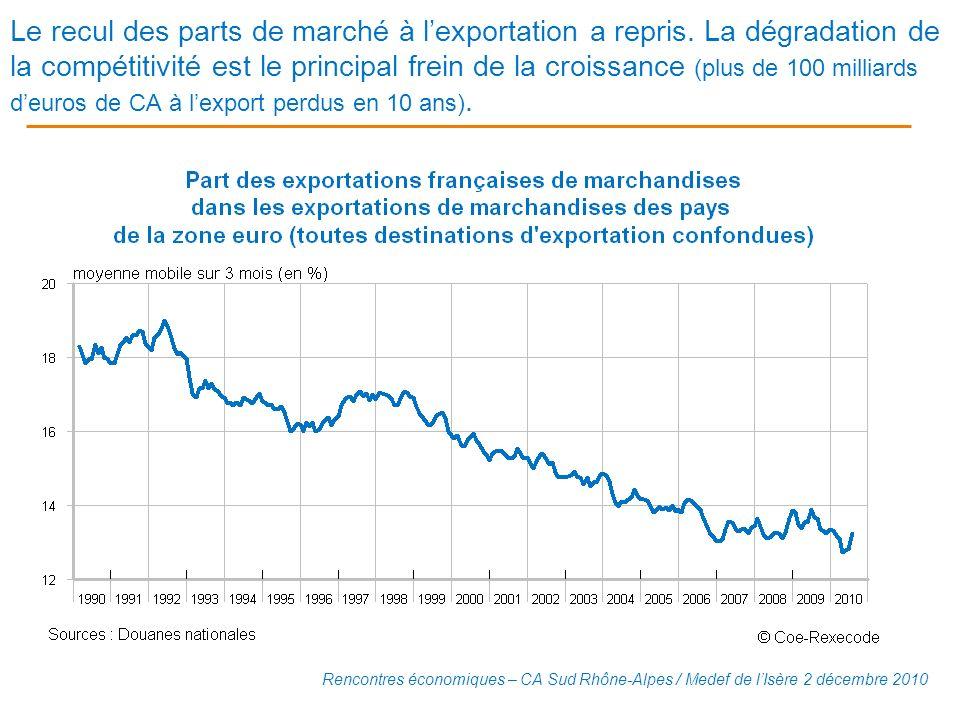 Le recul des parts de marché à lexportation a repris. La dégradation de la compétitivité est le principal frein de la croissance (plus de 100 milliard
