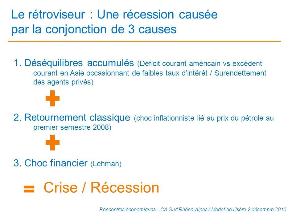 Le rétroviseur : Une récession causée par la conjonction de 3 causes 1. Déséquilibres accumulés (Déficit courant américain vs excédent courant en Asie