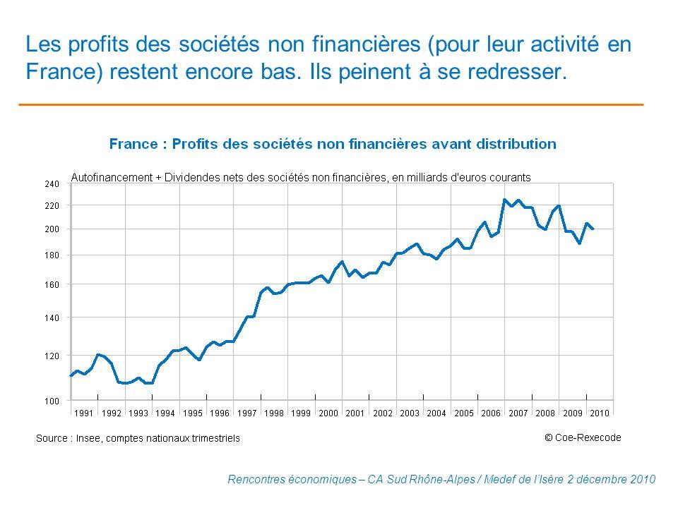 Les profits des sociétés non financières (pour leur activité en France) restent encore bas. Ils peinent à se redresser. Rencontres économiques – CA Su