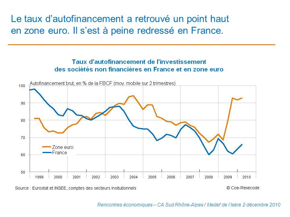 Le taux dautofinancement a retrouvé un point haut en zone euro. Il sest à peine redressé en France. Rencontres économiques – CA Sud Rhône-Alpes / Mede