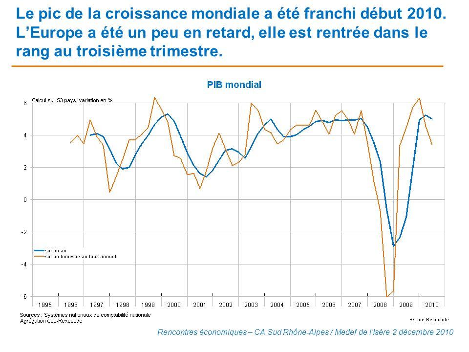 Le pic de la croissance mondiale a été franchi début 2010. LEurope a été un peu en retard, elle est rentrée dans le rang au troisième trimestre. Renco