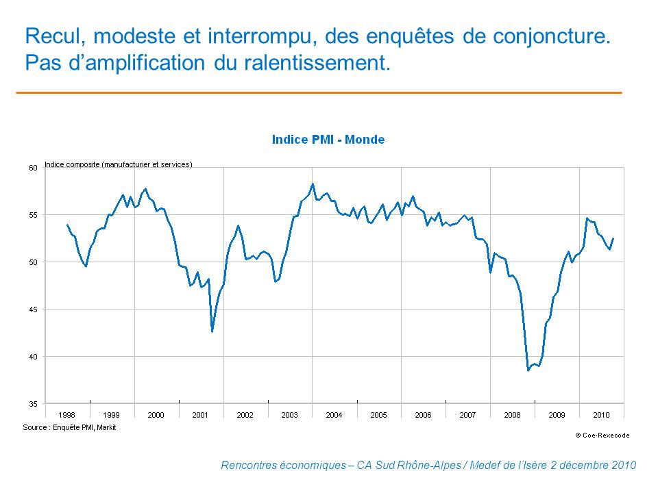 Recul, modeste et interrompu, des enquêtes de conjoncture. Pas damplification du ralentissement. Rencontres économiques – CA Sud Rhône-Alpes / Medef d