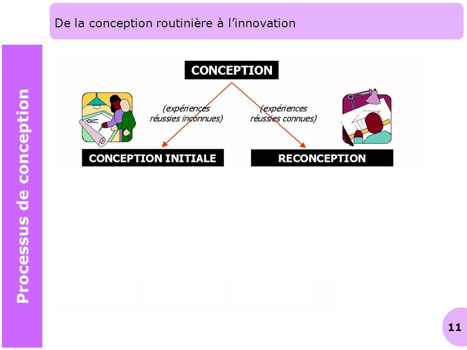 11 De la conception routinière à linnovation Processus de conception