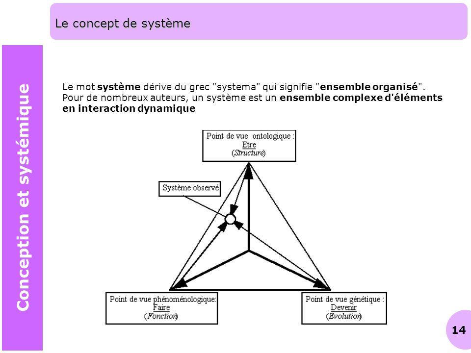 14 Le concept de système Conception et systémique Le mot système dérive du grec