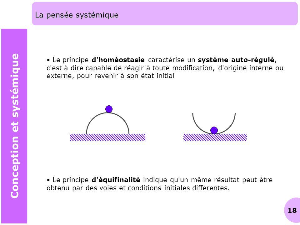 18 La pensée systémique Conception et systémique Le principe d'homéostasie caractérise un système auto-régulé, c'est à dire capable de réagir à toute