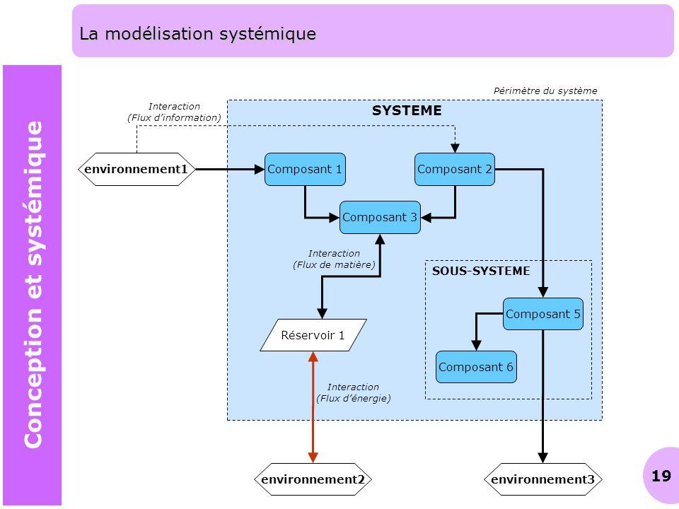 19 La modélisation systémique Conception et systémique Composant 1Composant 2 Composant 3 Composant 5 Composant 6 SYSTEME SOUS-SYSTEME environnement2e