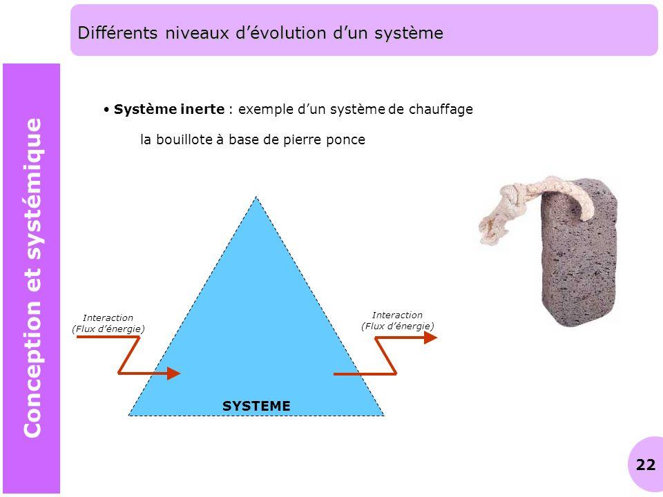 22 Différents niveaux dévolution dun système Conception et systémique Système inerte : exemple dun système de chauffage la bouillote à base de pierre
