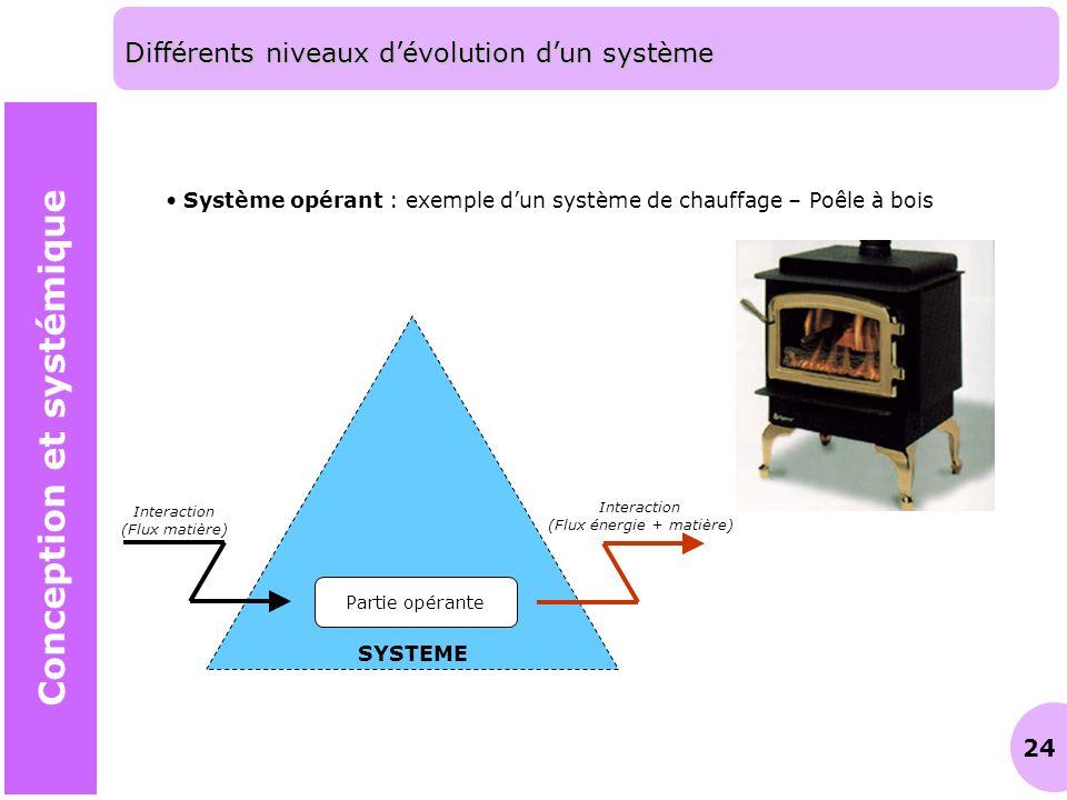 24 Différents niveaux dévolution dun système Conception et systémique Système opérant : exemple dun système de chauffage – Poêle à bois SYSTEME Partie