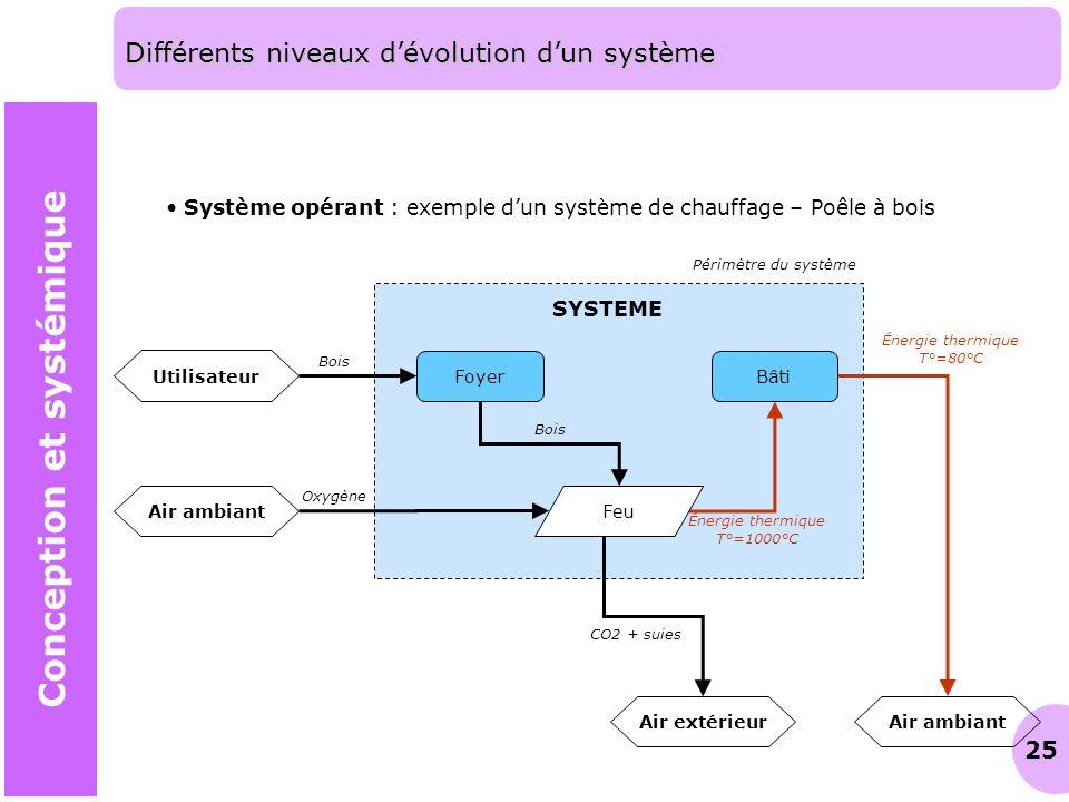 25 Différents niveaux dévolution dun système Conception et systémique Système opérant : exemple dun système de chauffage – Poêle à bois Bâti SYSTEME A
