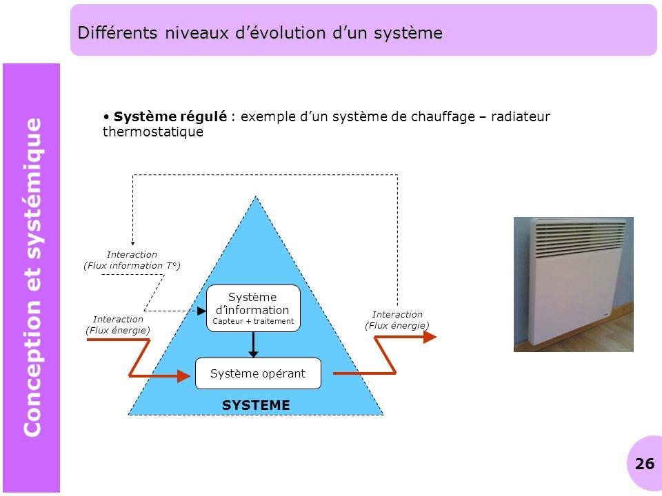 26 Différents niveaux dévolution dun système Conception et systémique Système régulé : exemple dun système de chauffage – radiateur thermostatique SYS