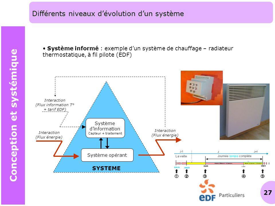 27 SYSTEME Interaction (Flux information T° + tarif EDF) Interaction (Flux énergie) Système opérant Système dinformation Capteur + traitement Interact