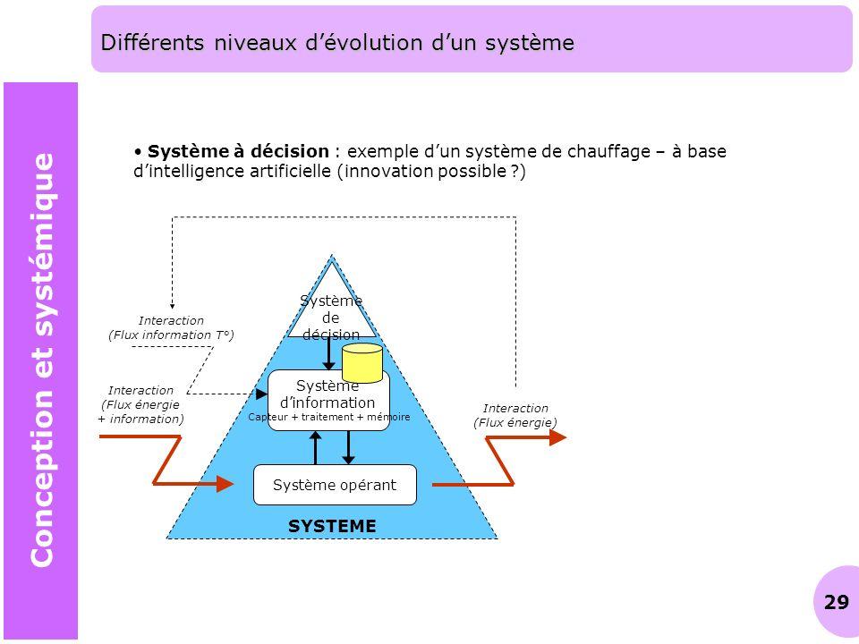 29 Différents niveaux dévolution dun système Conception et systémique Système à décision : exemple dun système de chauffage – à base dintelligence art