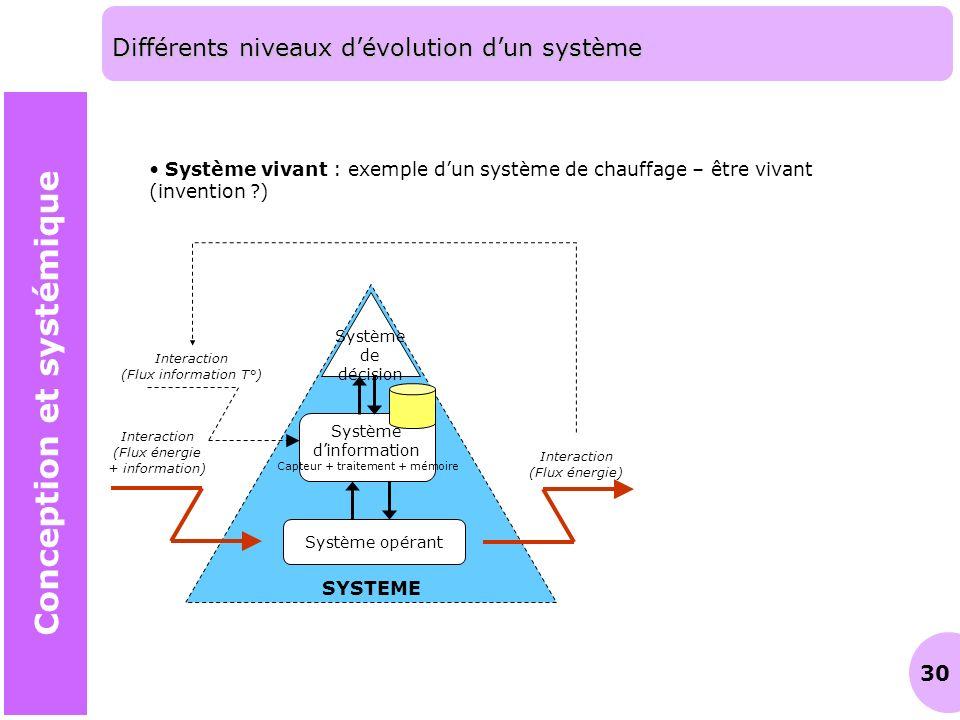 30 Différents niveaux dévolution dun système Conception et systémique Système vivant : exemple dun système de chauffage – être vivant (invention ?) SY