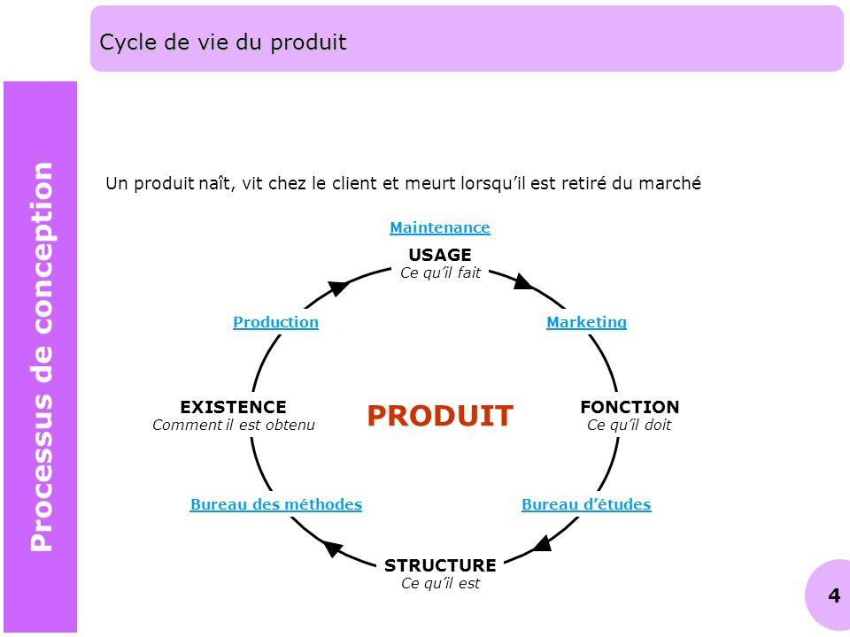4 Cycle de vie du produit Un produit naît, vit chez le client et meurt lorsquil est retiré du marché PRODUIT USAGE Ce quil fait FONCTION Ce quil doit