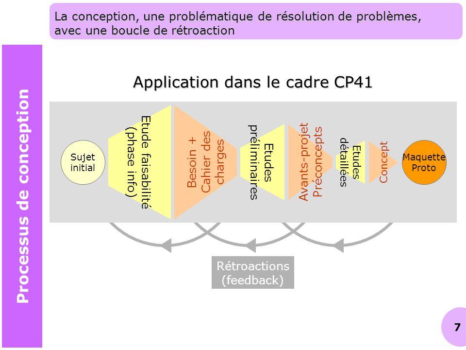 7 Rétroactions (feedback) La conception, une problématique de résolution de problèmes, avec une boucle de rétroaction Etude faisabilité (phase info) B