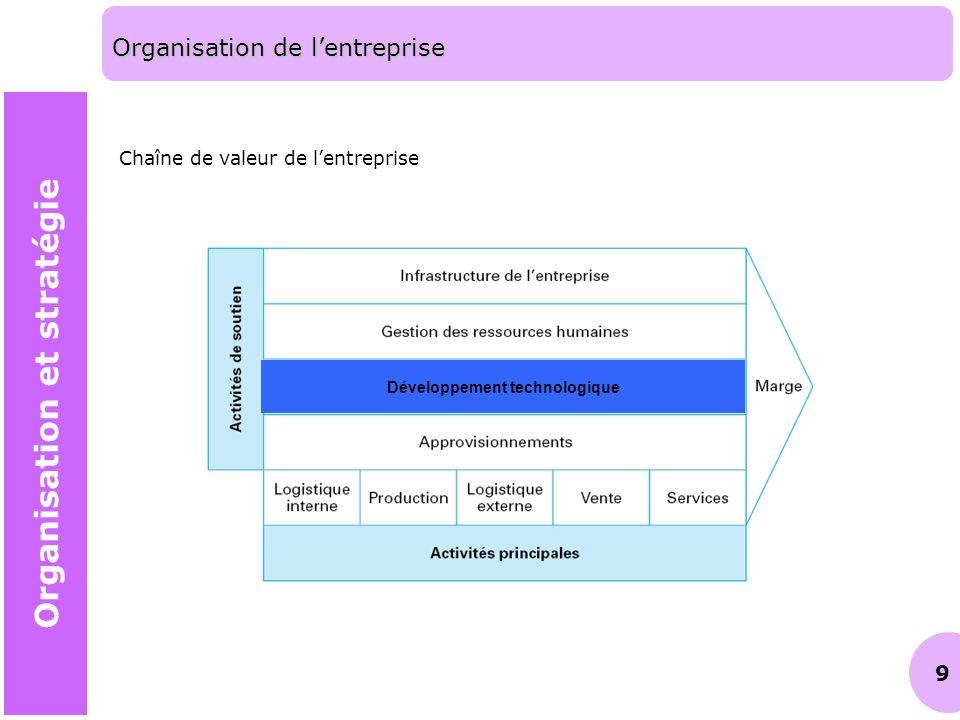 9 Organisation de lentreprise Chaîne de valeur de lentreprise Développement technologique Organisation et stratégie