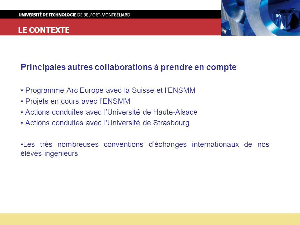 LE CONTEXTE Principales autres collaborations à prendre en compte Programme Arc Europe avec la Suisse et lENSMM Projets en cours avec lENSMM Actions conduites avec lUniversité de Haute-Alsace Actions conduites avec lUniversité de Strasbourg Les très nombreuses conventions déchanges internationaux de nos élèves-ingénieurs
