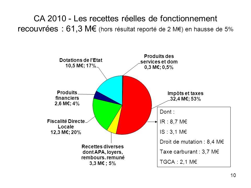CA 2010 - Les recettes réelles de fonctionnement recouvrées : 61,3 M (hors résultat reporté de 2 M) en hausse de 5% 10