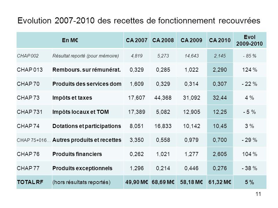 Evolution 2007-2010 des recettes de fonctionnement recouvrées 11 En MCA 2007CA 2008CA 2009CA 2010 Evol 2009-2010 CHAP 002Résultat reporté (pour mémoire)4,8195,27314,6432,145- 85 % CHAP 013Rembours.