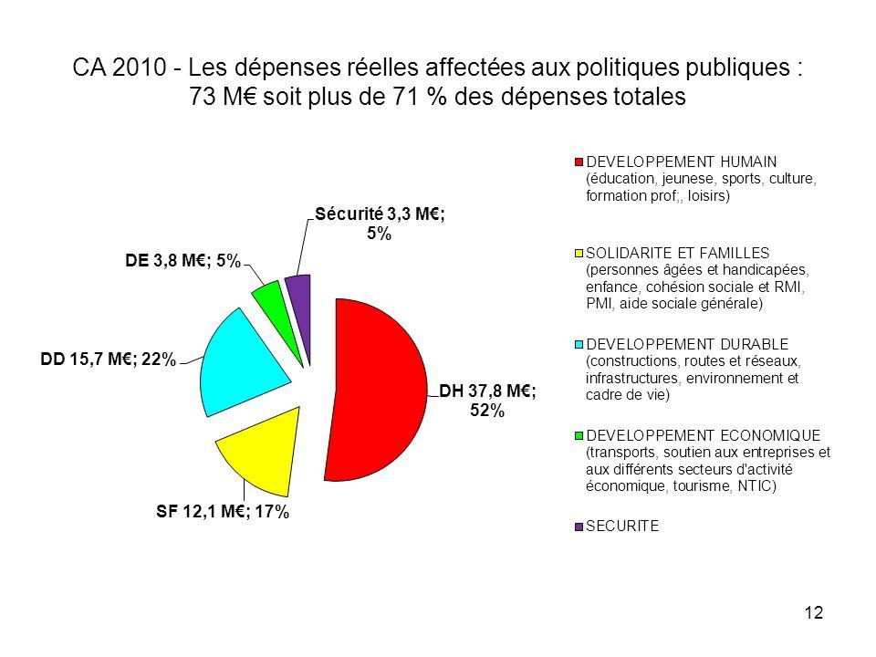 CA 2010 - Les dépenses réelles affectées aux politiques publiques : 73 M soit plus de 71 % des dépenses totales 12